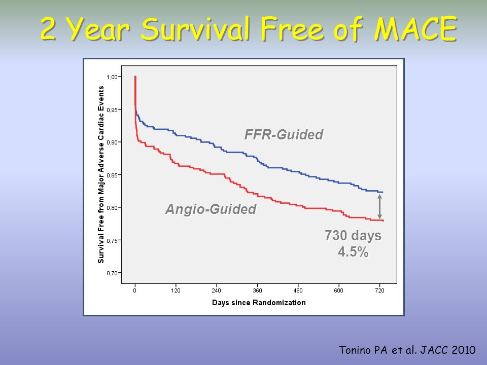 2 Year Survival Free of MACE
