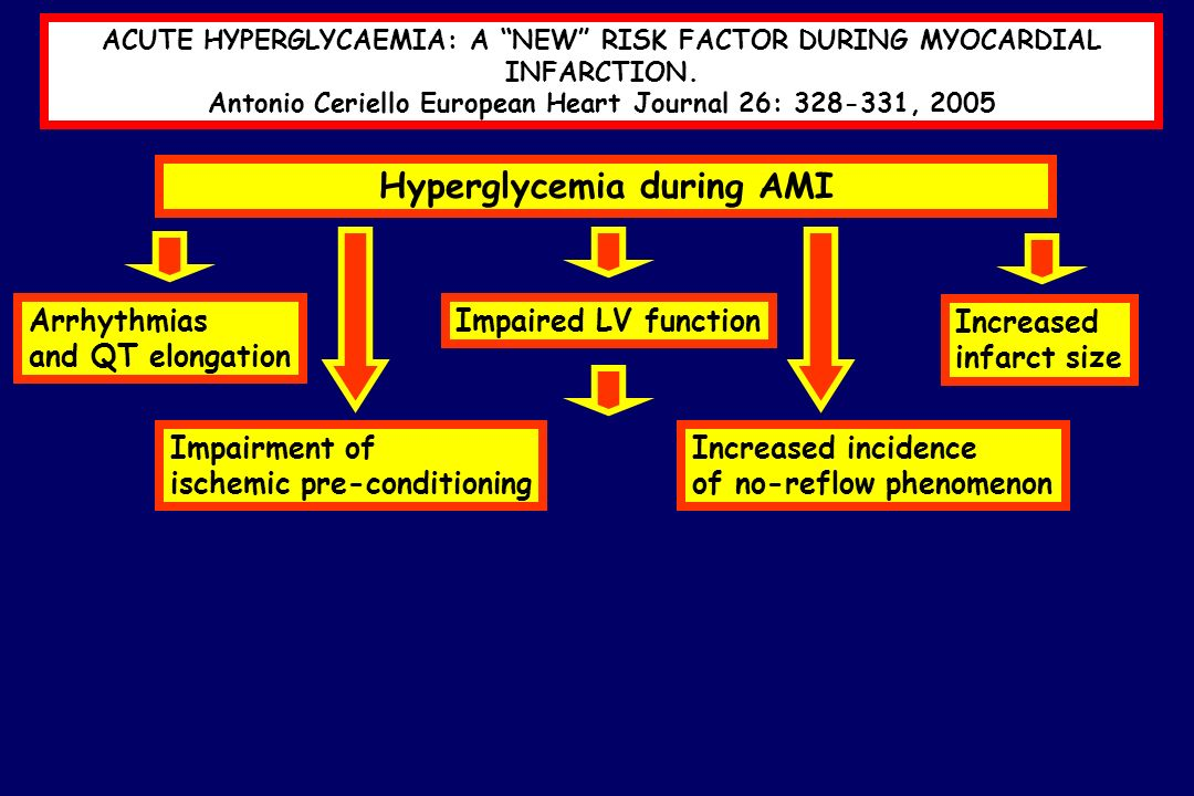 Hyperglycemia during AMI