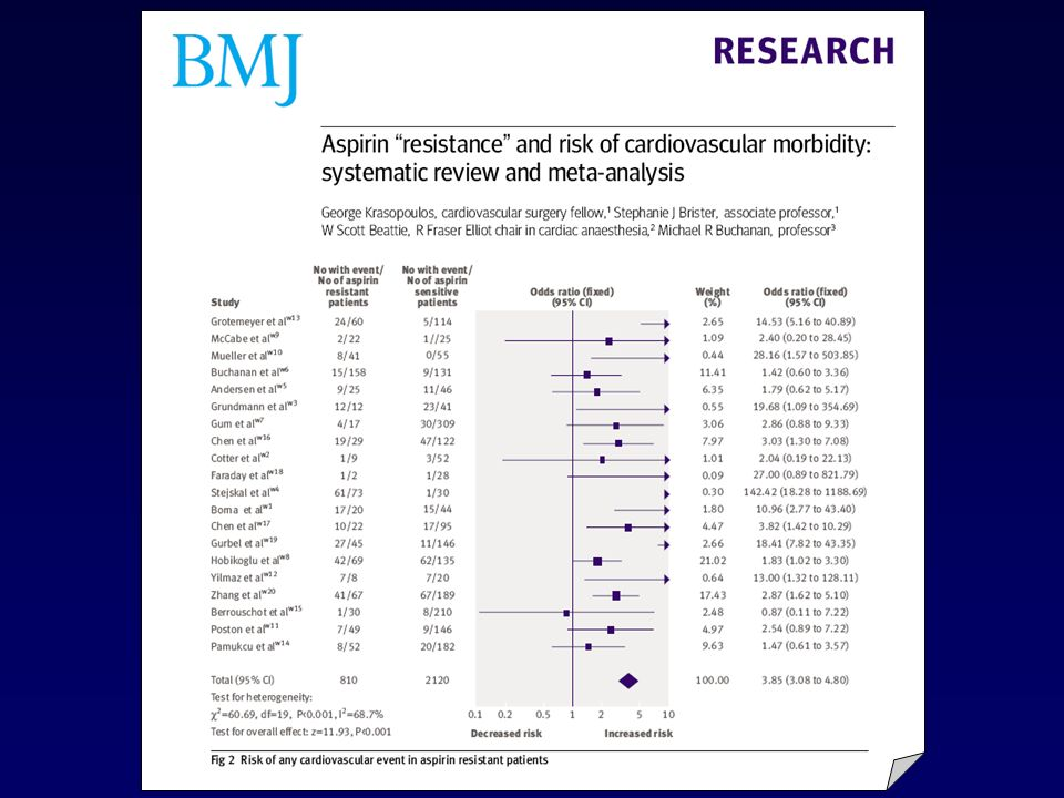 20 studies totalling 2930 patients with cardiovascular disease were identified.