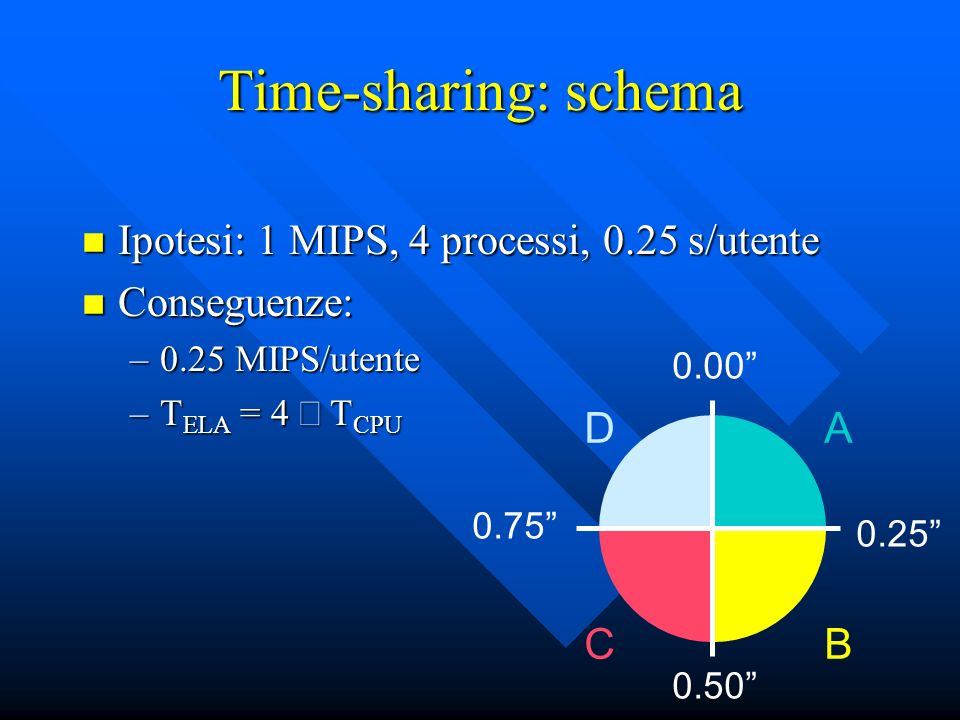 Time-sharing: schema Ipotesi: 1 MIPS, 4 processi, 0.25 s/utente