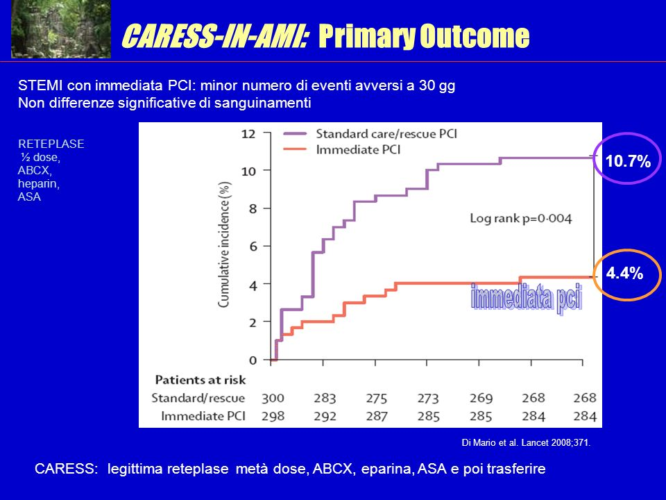 CARESS-IN-AMI: Primary Outcome