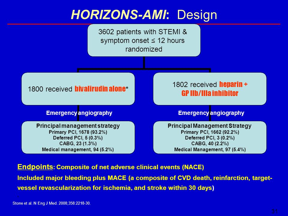 HORIZONS-AMI: Design Emergency angiography. Emergency angiography. Endpoints: Composite of net adverse clinical events (NACE)