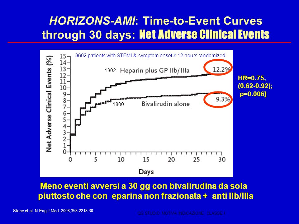 HORIZONS-AMI: Time-to-Event Curves through 30 days: Net Adverse Clinical Events