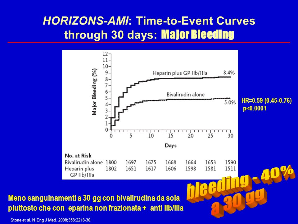 HORIZONS-AMI: Time-to-Event Curves through 30 days: Major Bleeding