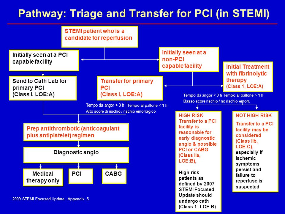 Pathway: Triage and Transfer for PCI (in STEMI)