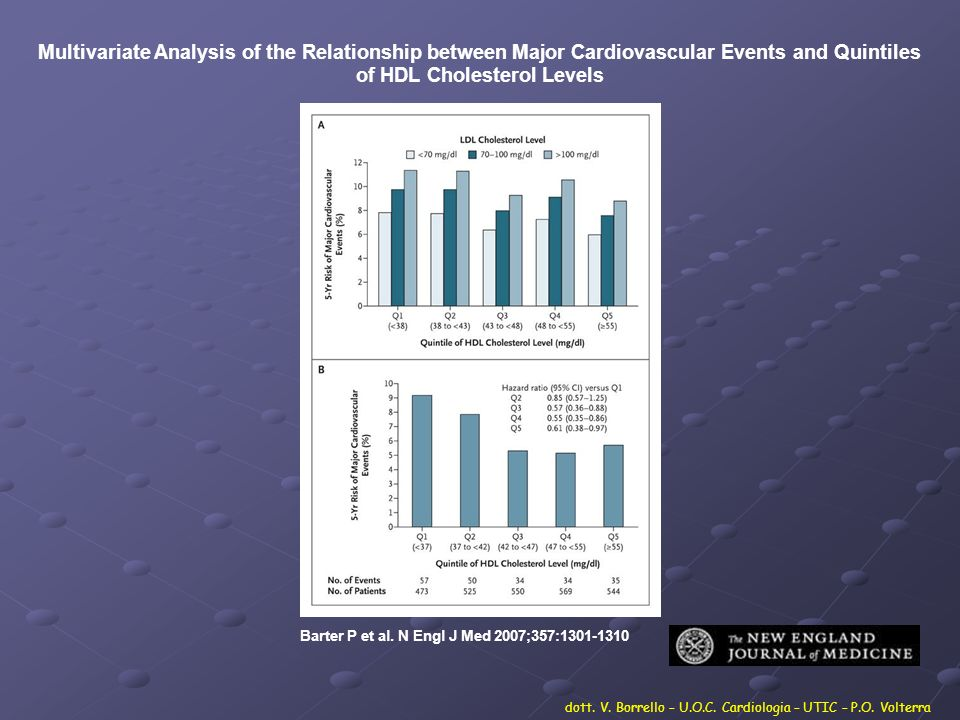 Multivariate Analysis of the Relationship between Major Cardiovascular Events and Quintiles of HDL Cholesterol Levels