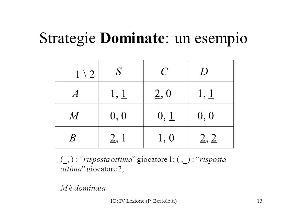 Strategie Dominate: un esempio