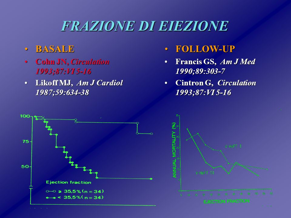 FRAZIONE DI EIEZIONE BASALE FOLLOW-UP