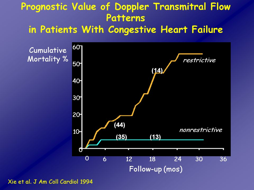 Prognostic Value of Doppler Transmitral Flow Patterns