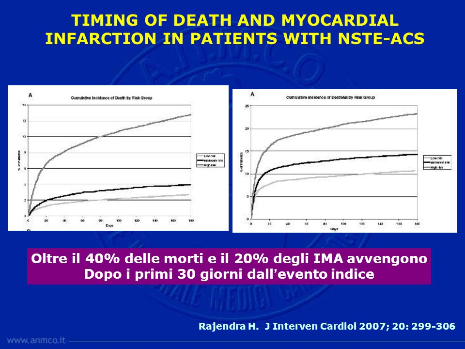 TIMING OF DEATH AND MYOCARDIAL INFARCTION IN PATIENTS WITH NSTE-ACS