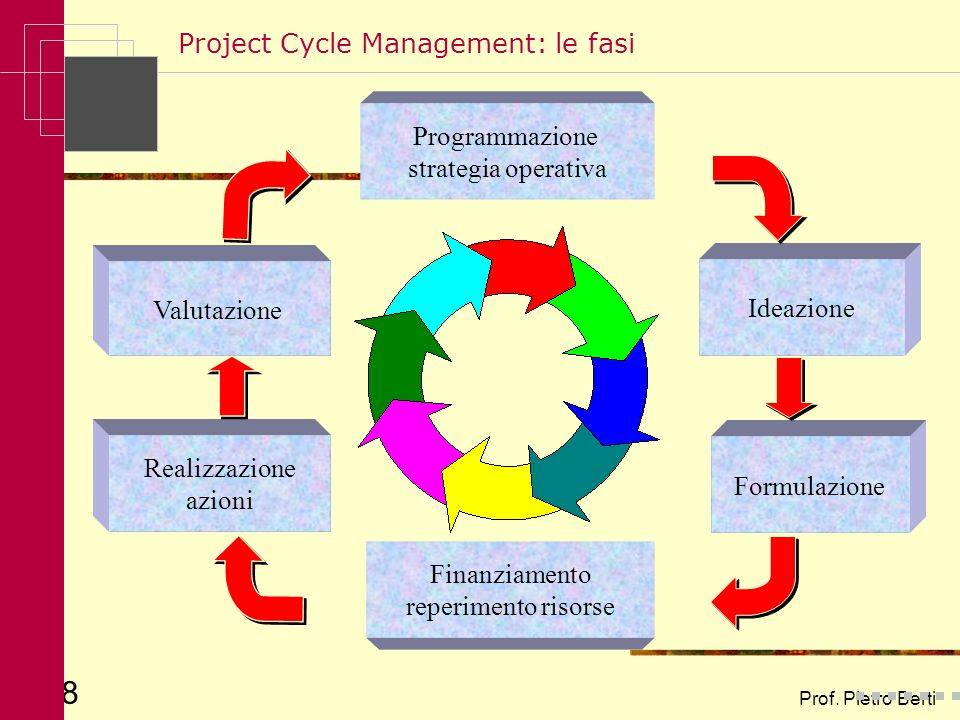 Project Cycle Management: le fasi