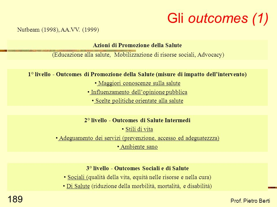 Gli outcomes (1) Nutbeam (1998), AA.VV. (1999)