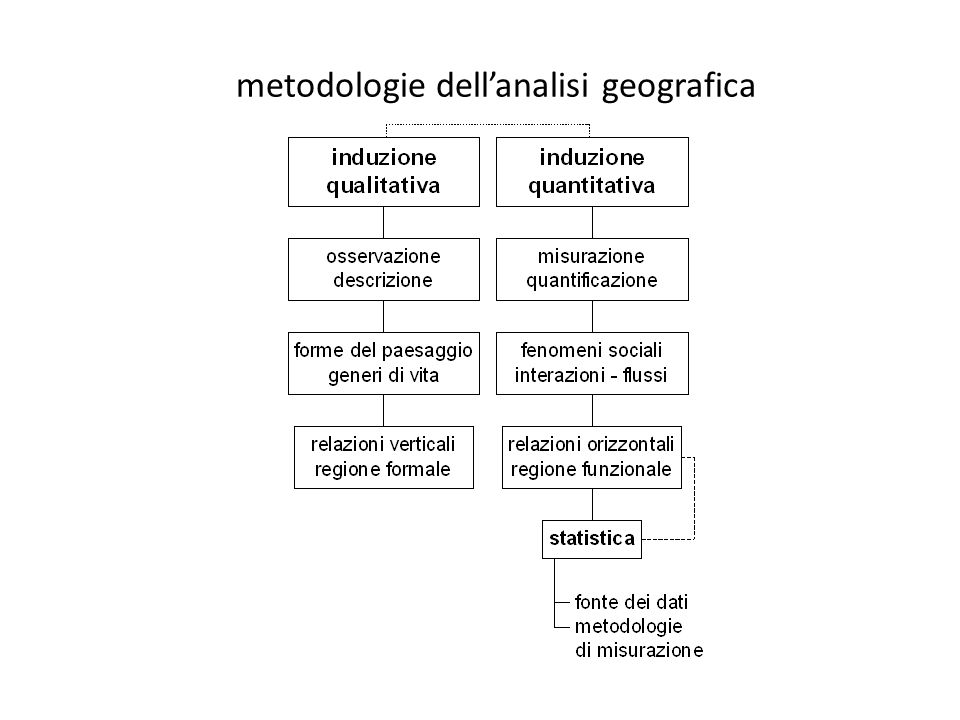 metodologie dell'analisi geografica
