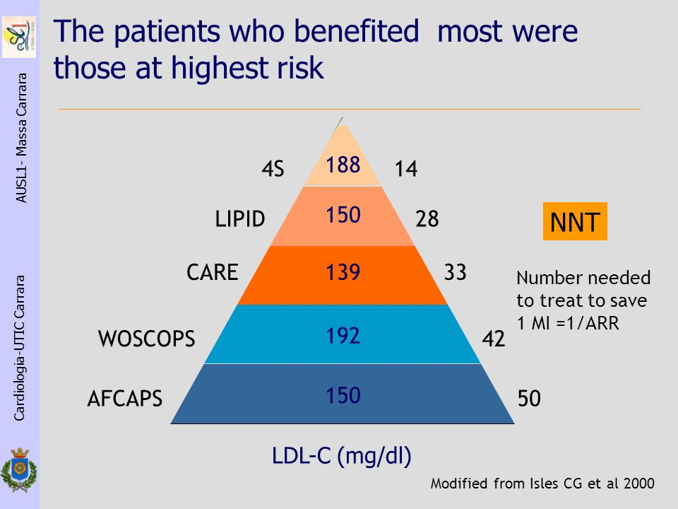 The patients who benefited most were those at highest risk