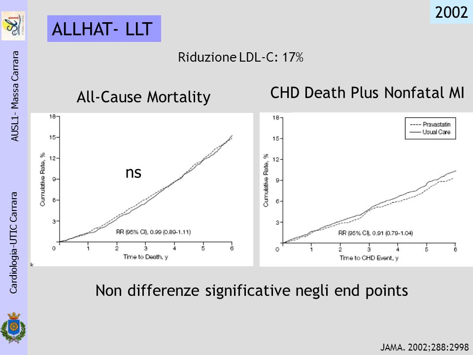 ALLHAT- LLT 2002 CHD Death Plus Nonfatal MI All-Cause Mortality ns
