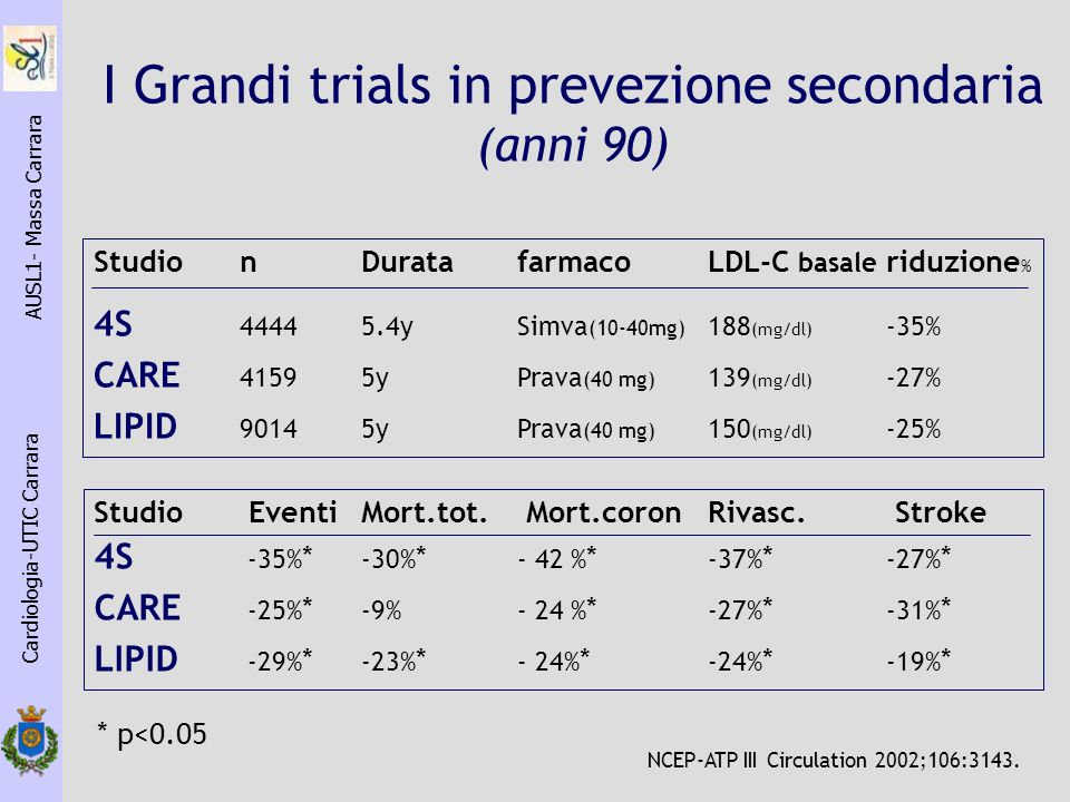 I Grandi trials in prevezione secondaria