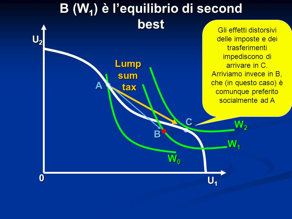 B (W1) è l'equilibrio di second best