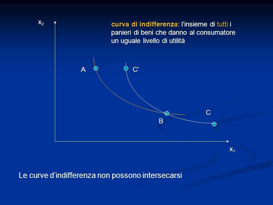 Le curve d'indifferenza non possono intersecarsi