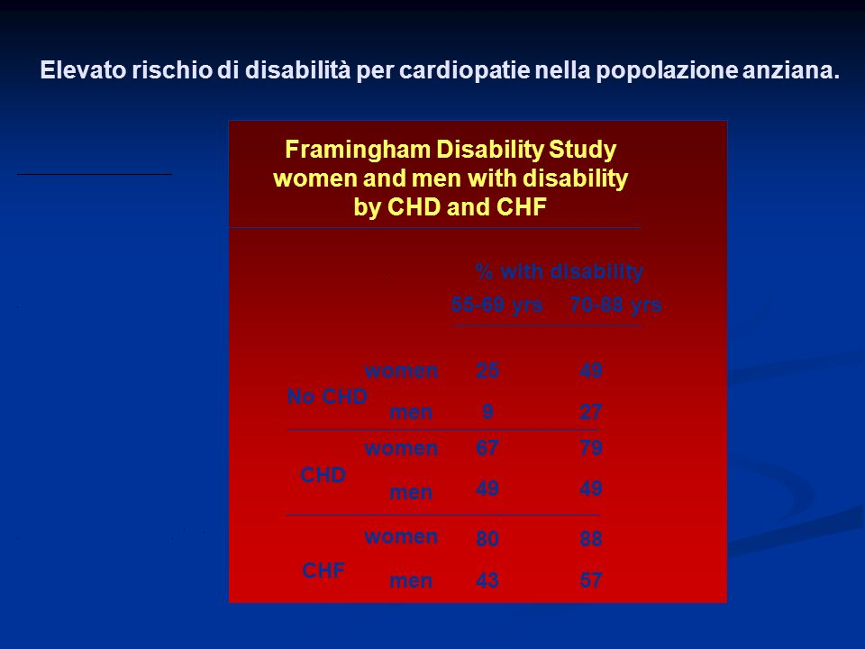 Framingham Disability Study women and men with disability