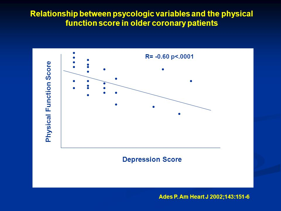 Relationship between psycologic variables and the physical function score in older coronary patients