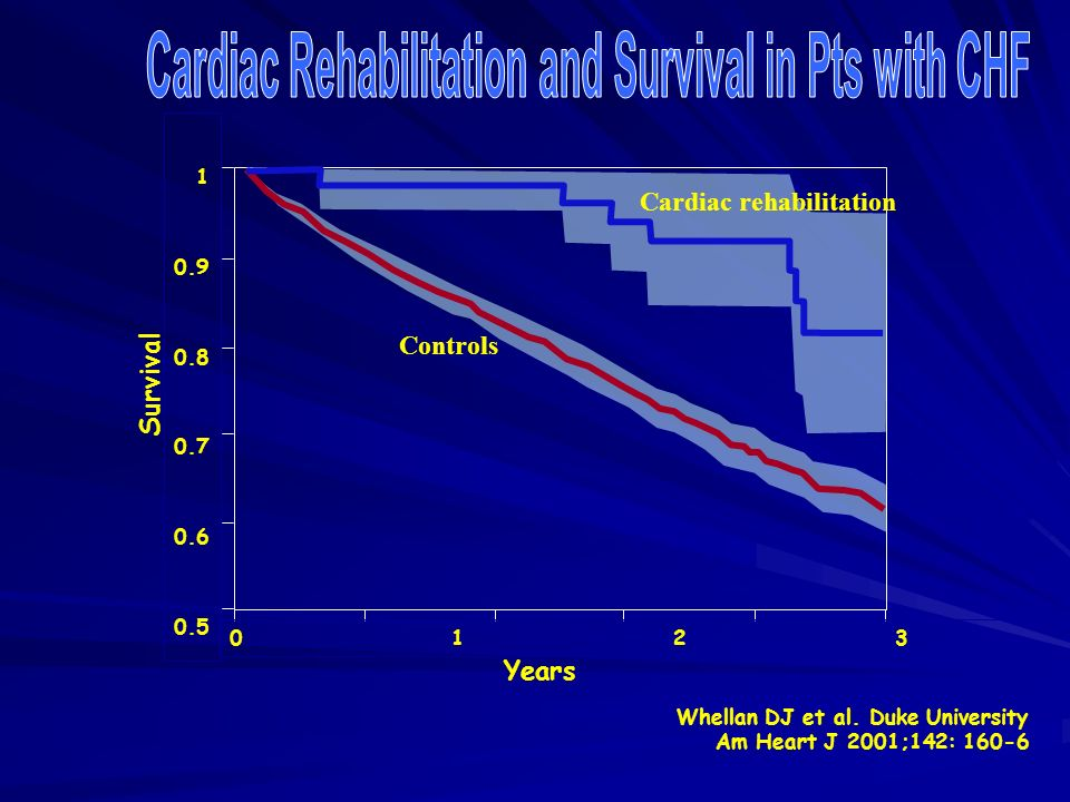 Cardiac Rehabilitation and Survival in Pts with CHF