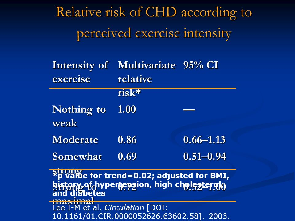 Relative risk of CHD according to perceived exercise intensity