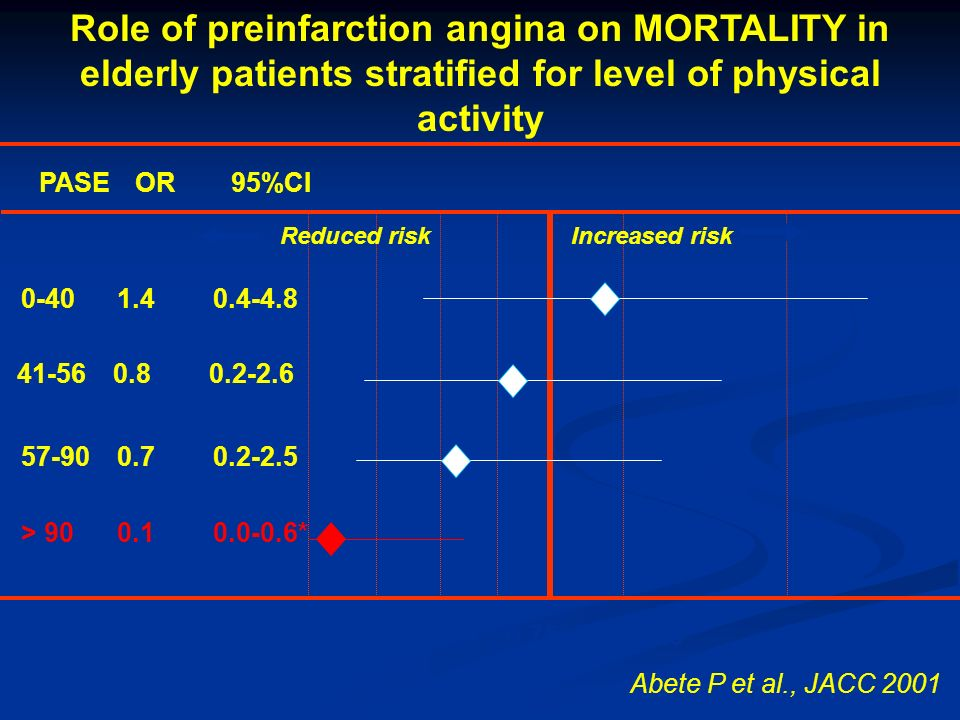 Role of preinfarction angina on MORTALITY in elderly patients stratified for level of physical activity