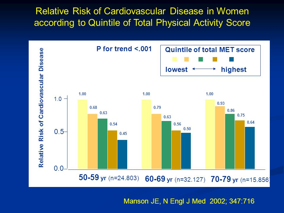 Relative Risk of Cardiovascular Disease in Women according to Quintile of Total Physical Activity Score