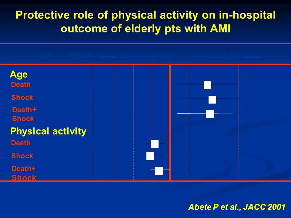 Protective role of physical activity on in-hospital outcome of elderly pts with AMI