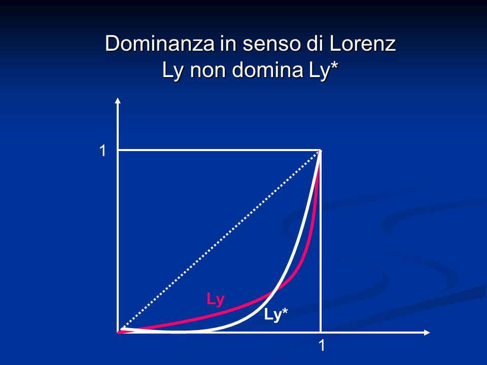 Dominanza in senso di Lorenz Ly non domina Ly*