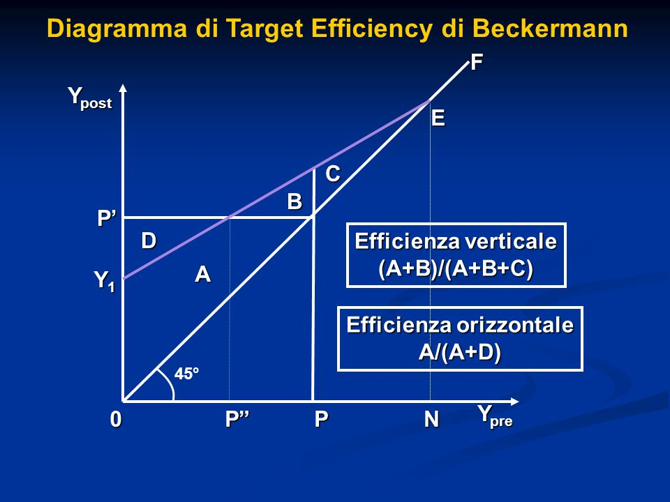Efficienza orizzontale