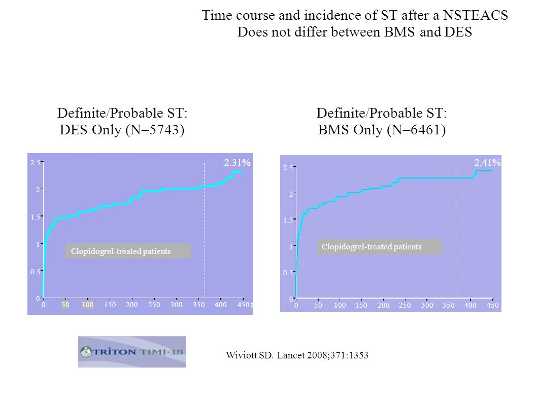 Time course and incidence of ST after a NSTEACS