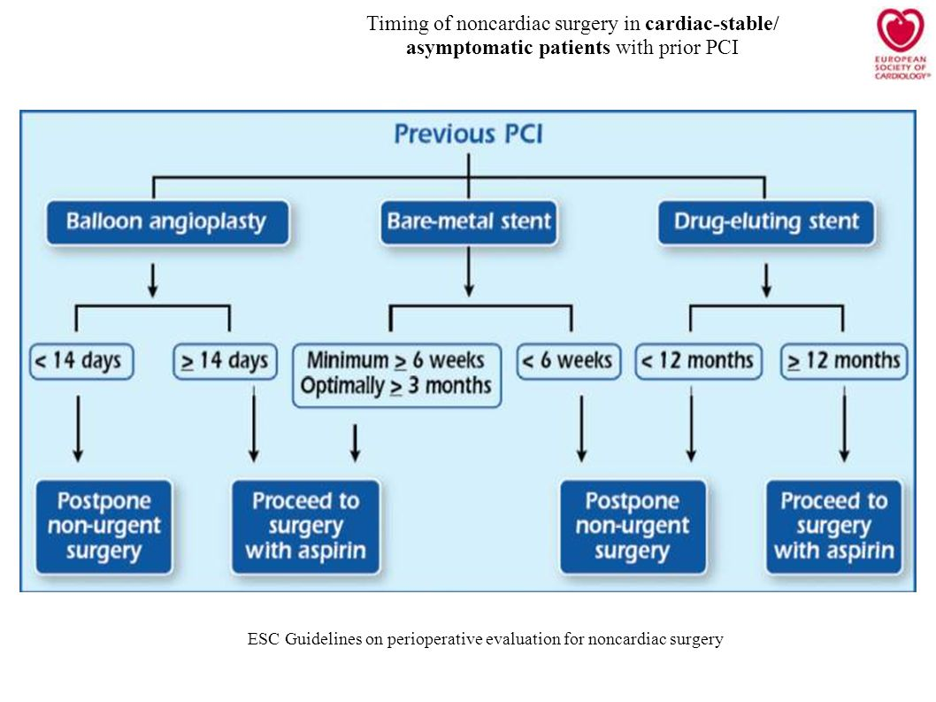 Timing of noncardiac surgery in cardiac-stable/
