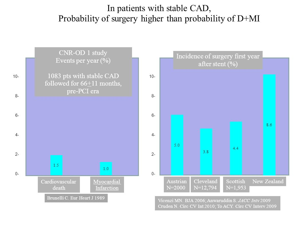 In patients with stable CAD,