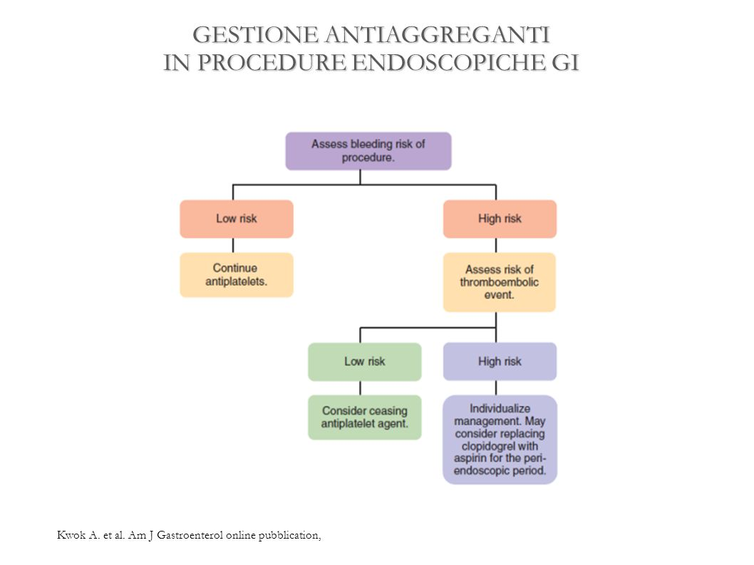 GESTIONE ANTIAGGREGANTI IN PROCEDURE ENDOSCOPICHE GI