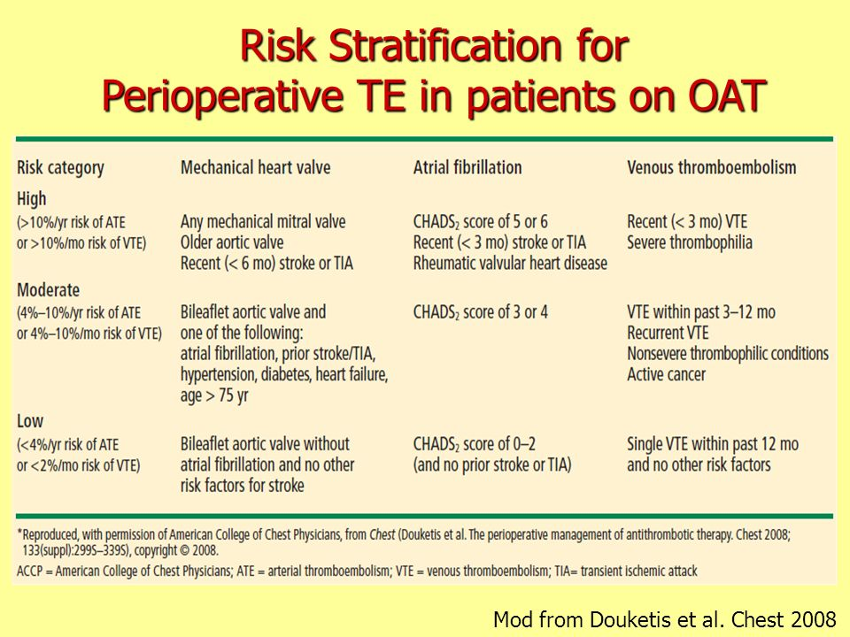 Risk Stratification for Perioperative TE in patients on OAT