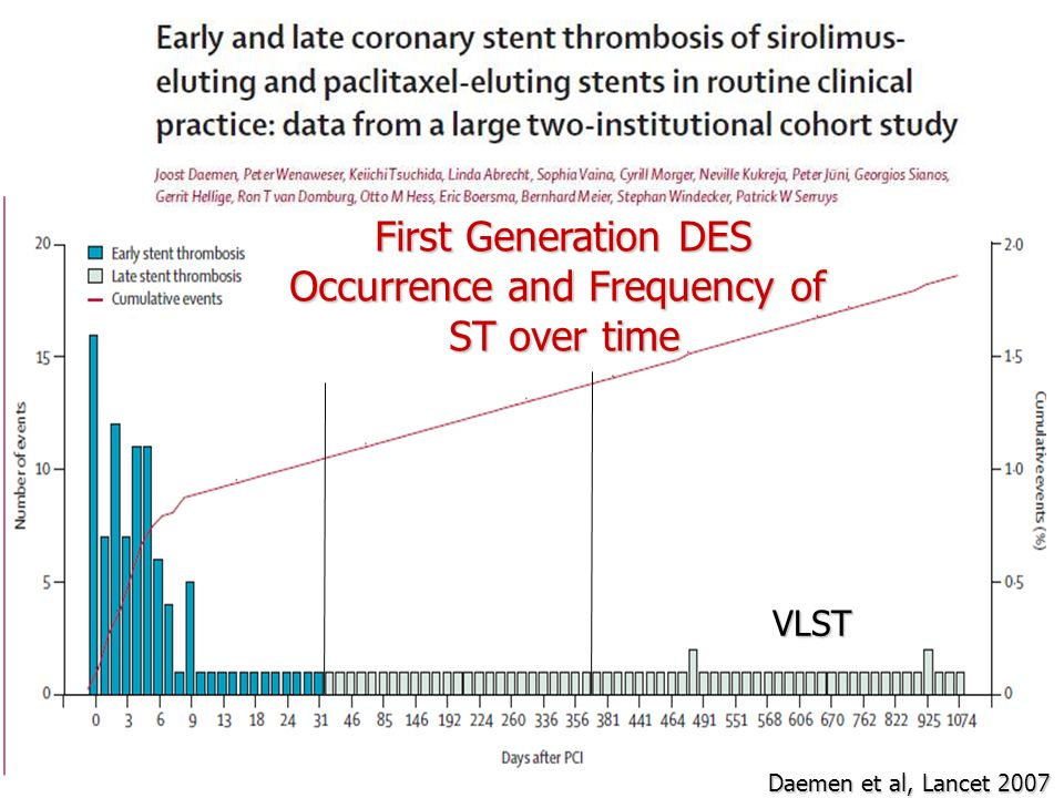 Occurrence and Frequency of