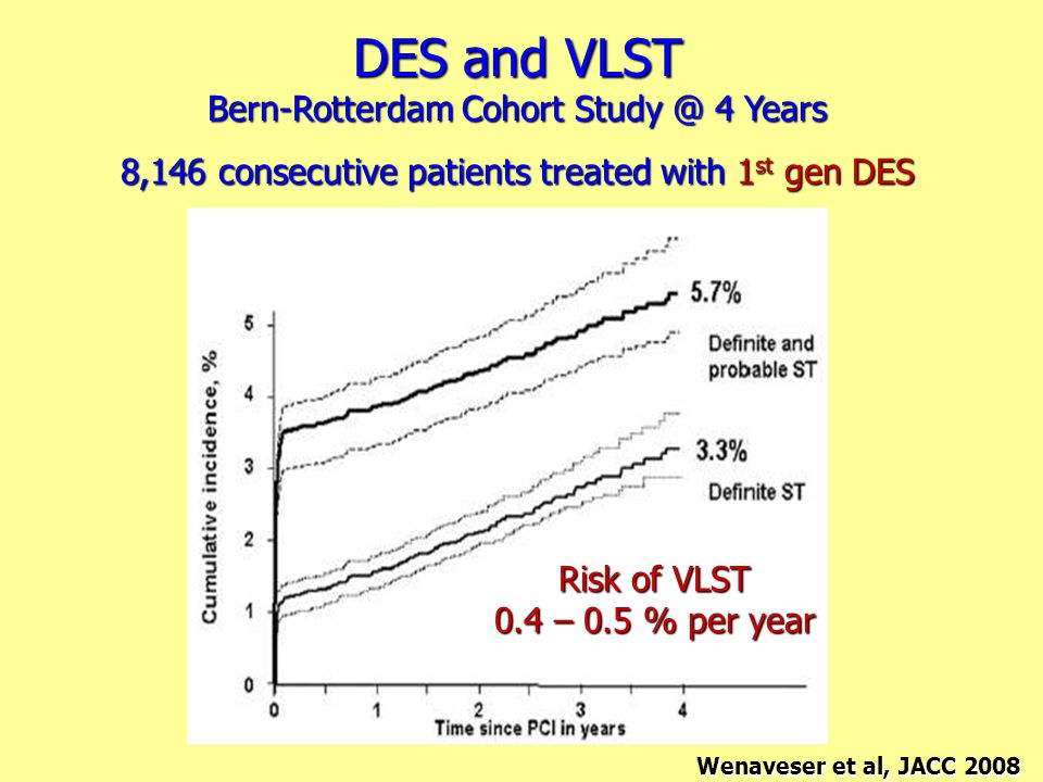 DES and VLST Bern-Rotterdam Cohort Study @ 4 Years