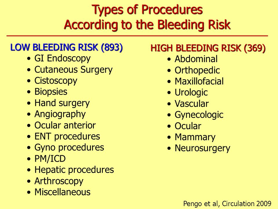 According to the Bleeding Risk