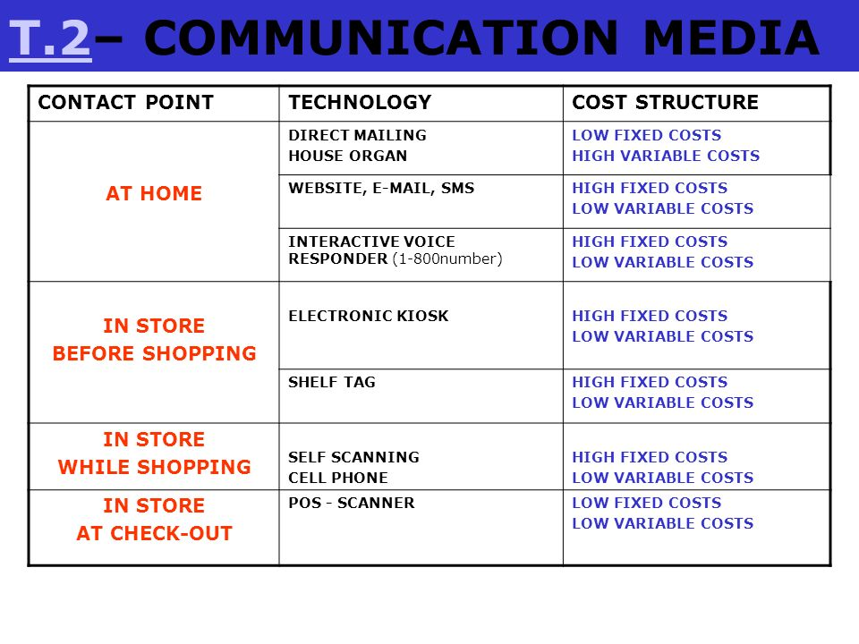 T.2– COMMUNICATION MEDIA
