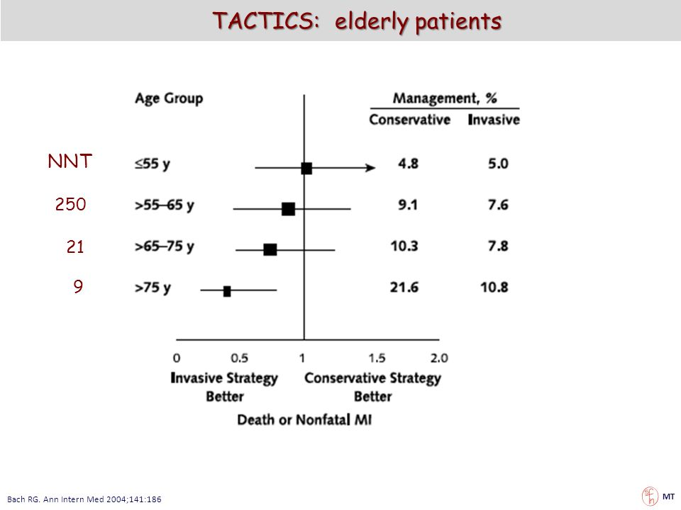 TACTICS: elderly patients