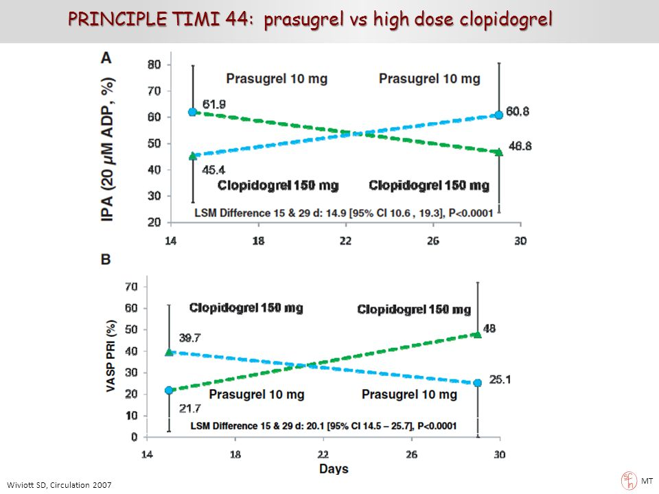 PRINCIPLE TIMI 44: prasugrel vs high dose clopidogrel