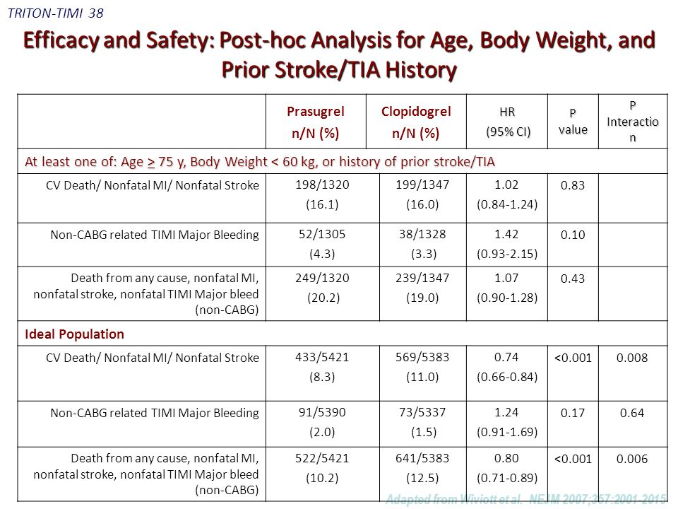 TRITON-TIMI 38 Efficacy and Safety: Post-hoc Analysis for Age, Body Weight, and Prior Stroke/TIA History.