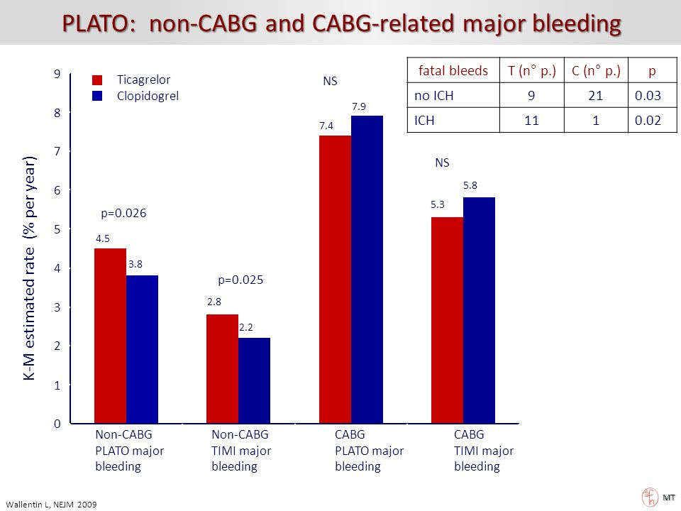 PLATO: non-CABG and CABG-related major bleeding