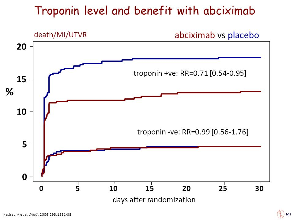 Troponin level and benefit with abciximab