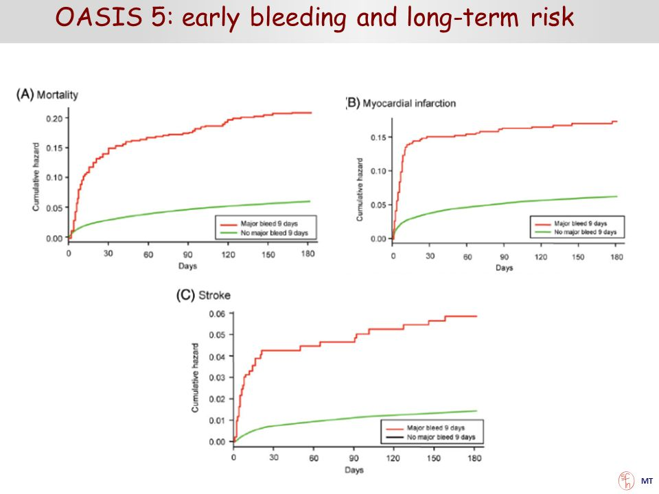 OASIS 5: early bleeding and long-term risk