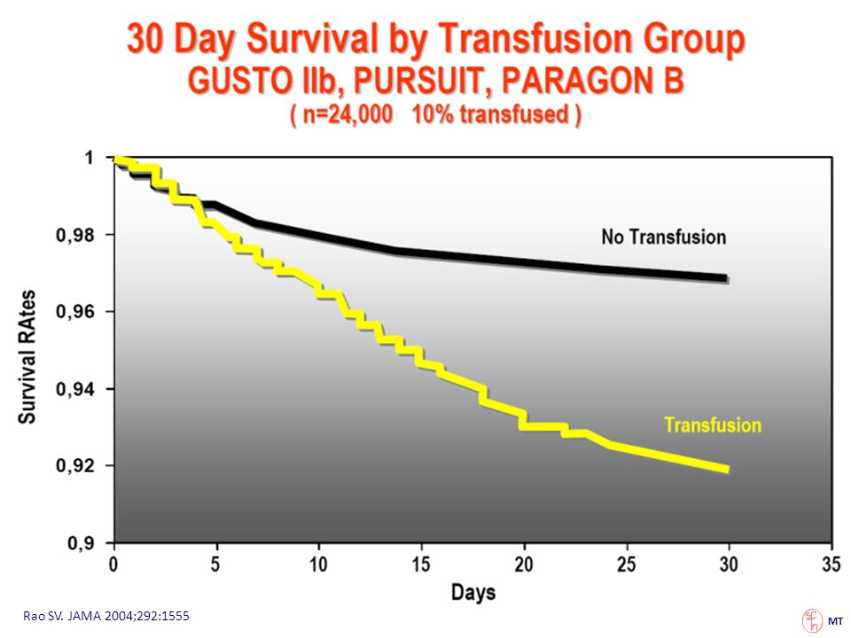 Context It is unclear if blood transfusion in anemic patients with acute coronary syndromes is associated with improved survival.