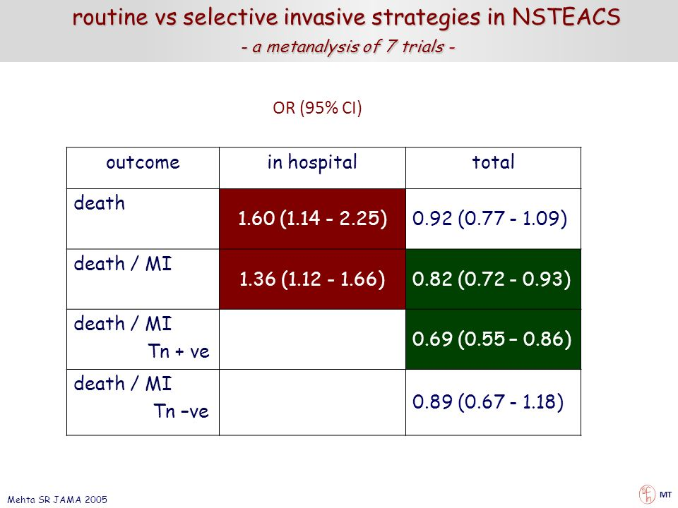routine vs selective invasive strategies in NSTEACS