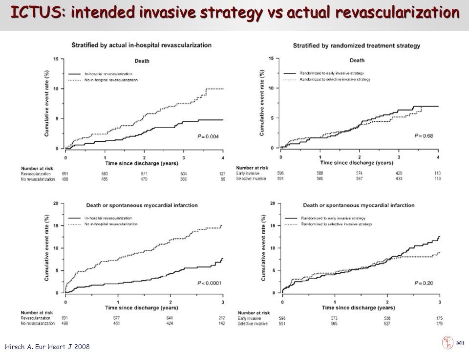ICTUS: intended invasive strategy vs actual revascularization