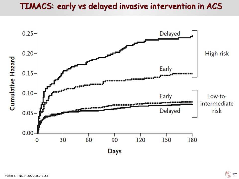 TIMACS: early vs delayed invasive intervention in ACS
